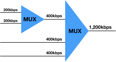 Multi-level Multiplexing.png